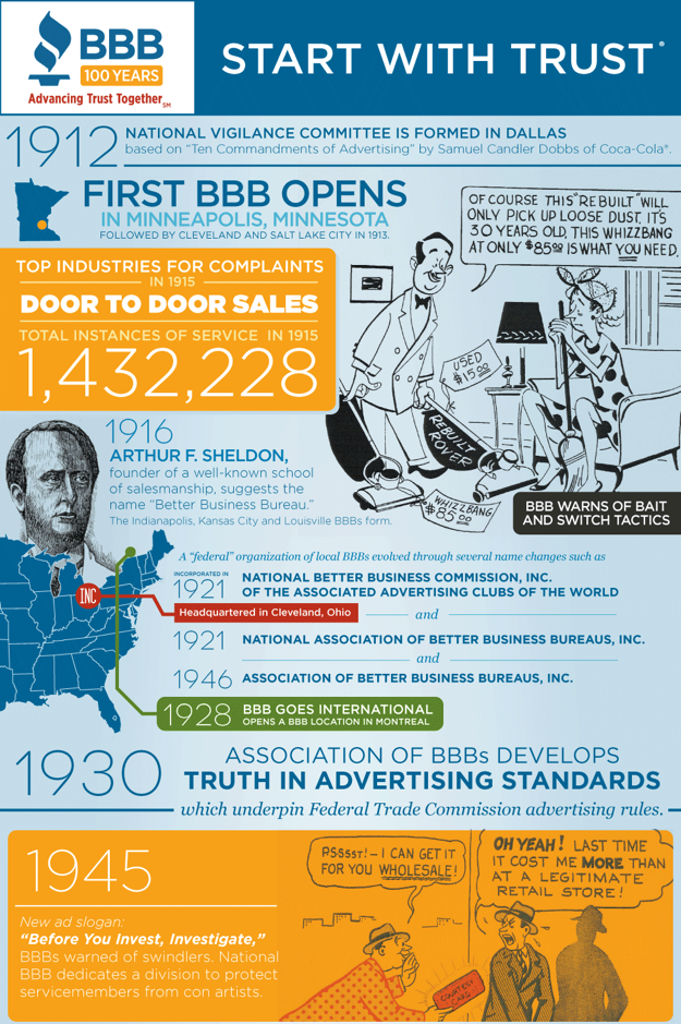 Bbb 100 Year Infographic