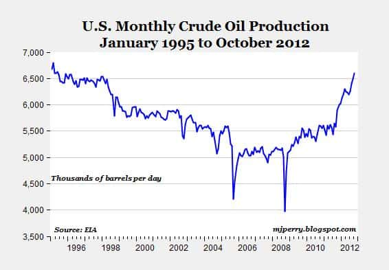 US Oil Production To Exceed Saudi Arabia by 2020 –