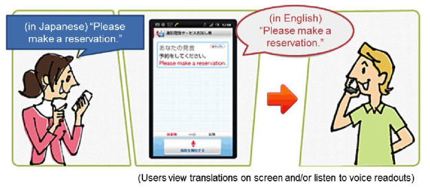 Real Time in Phone Translation