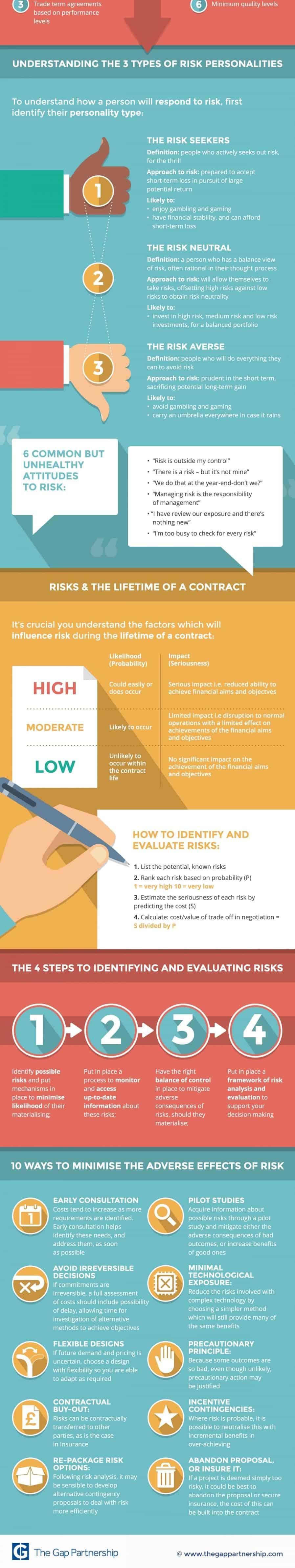 9-steps-risk