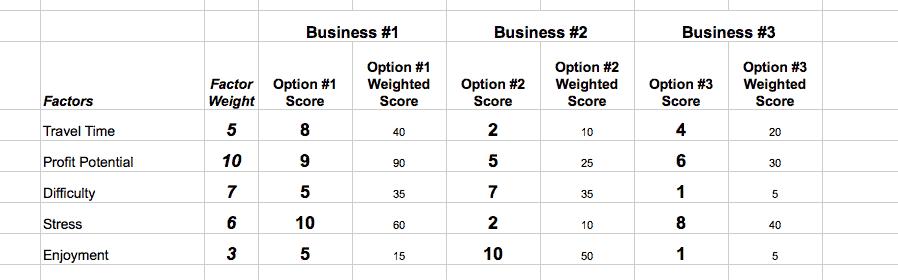 benjamin-franklin-decision-chart