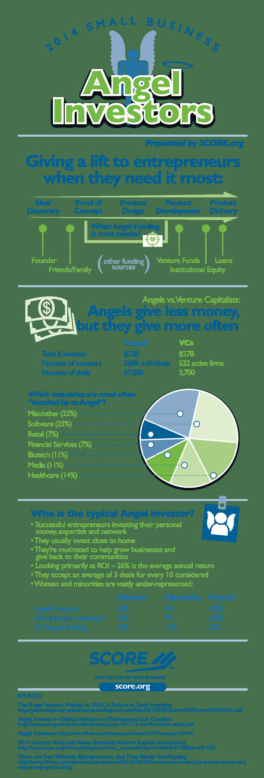 Score Infographic Angel Investors