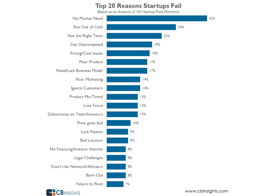 why-startups-fail-top-reasons1