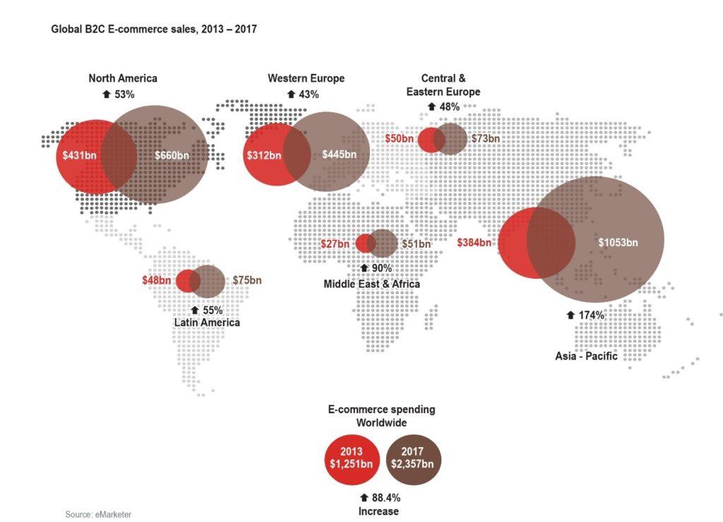 Global B2C e-commerce