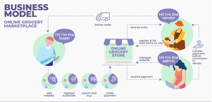 Online grocery business model