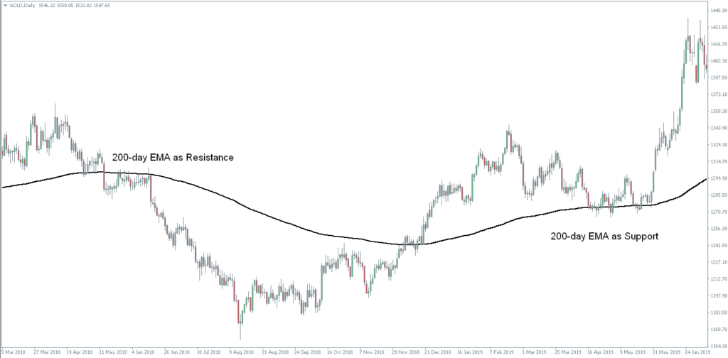 The moving average indicator acts as support and resistance for the prices