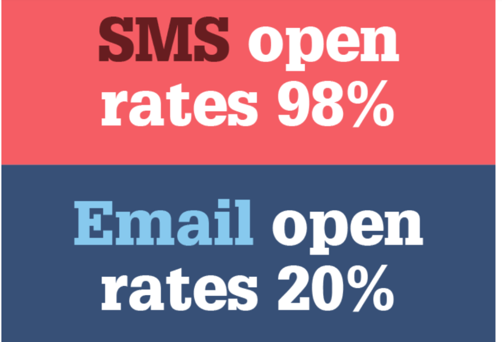 With stats like these, why aren't more companies taking advantage of SMS marketing?