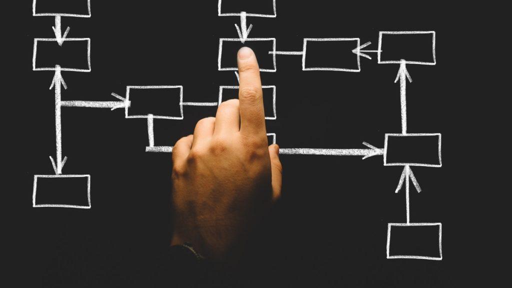 business processes flowchart