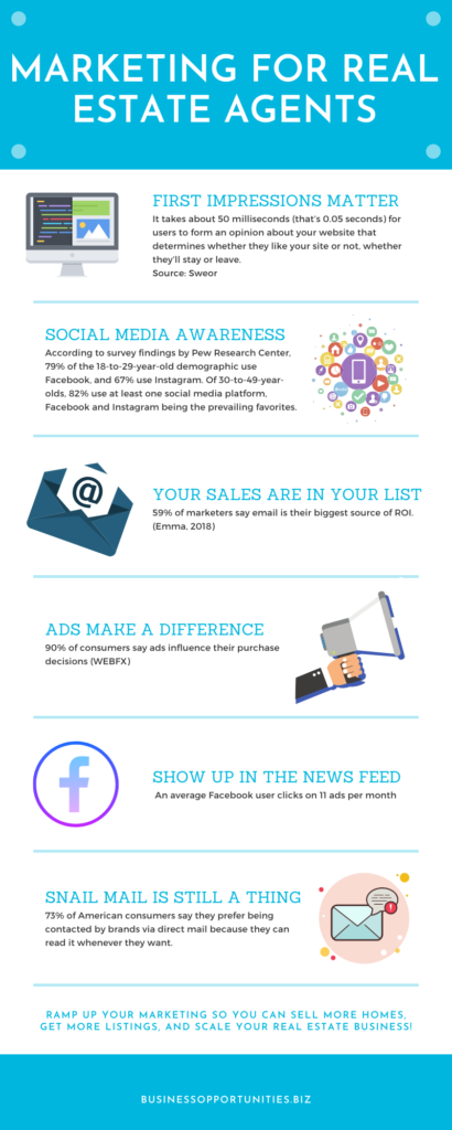 marketing infographic for real estate agents